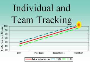 Individual and Team Tracking