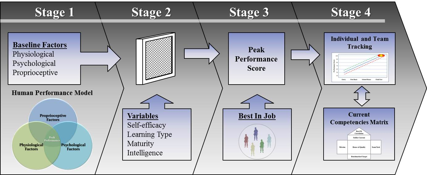 Talent Identification Model